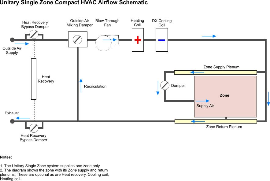 Relevant Hvac Systems Hvac System Selection
